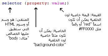 درس 2: كيف تعمل تقنية CSS؟ Figure001.ar