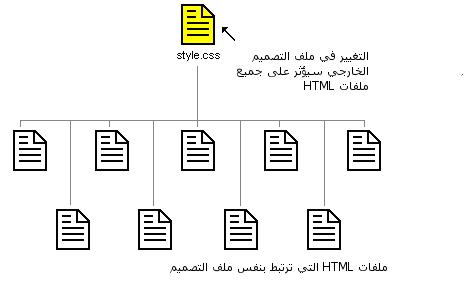 درس 2: كيف تعمل تقنية CSS؟ Figure003.ar