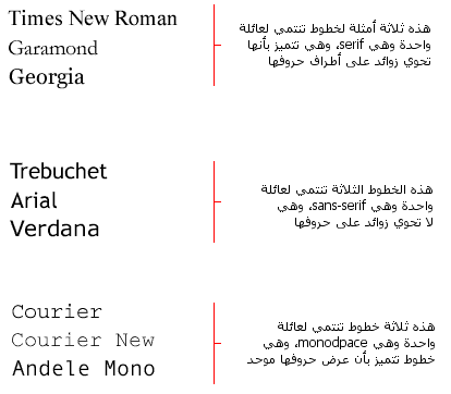 ثلاثة أمثلة لأنواع عامة من الخطوط مع خطوط محددة