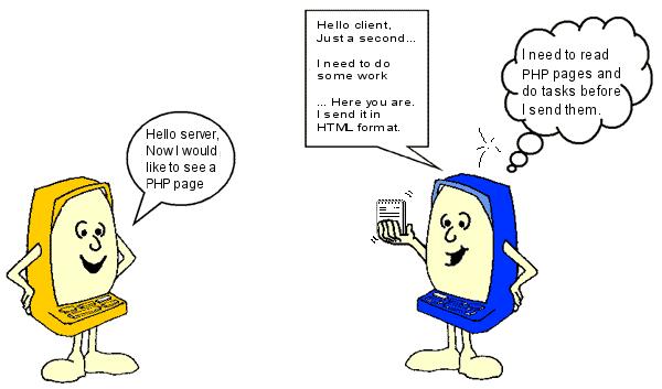 الرسم يوضح زبوناً يطلب صفحة PHP من المزود